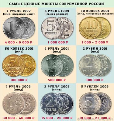Все ценные монеты россии в одном списке монеты анголы цена